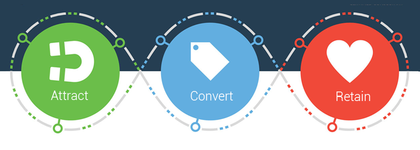 attract-convert-retain