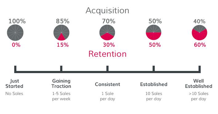 customer-acquisition-retention