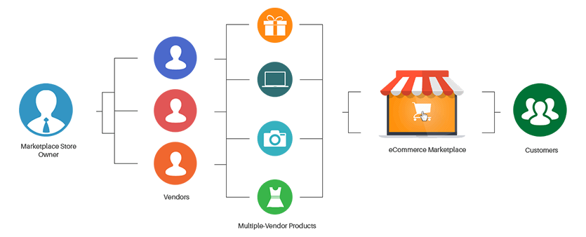 multi-vendor-ecommerce-model