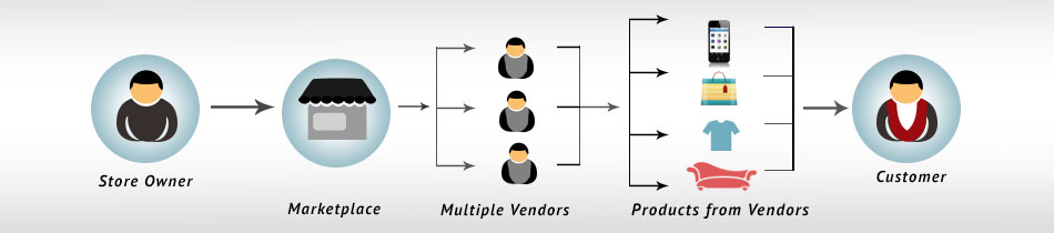 multi-vendor-business-model