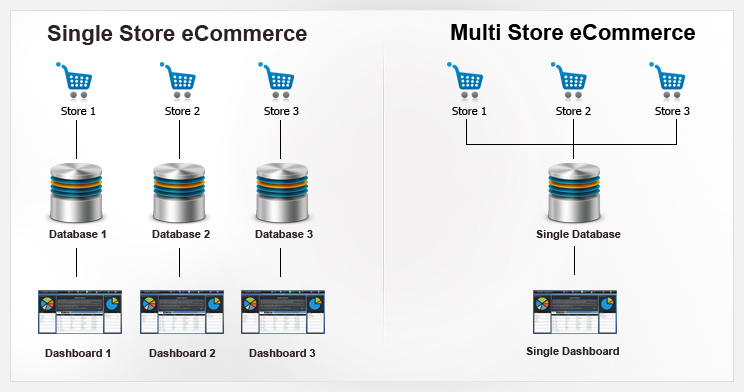 multi-store-vs-single-store