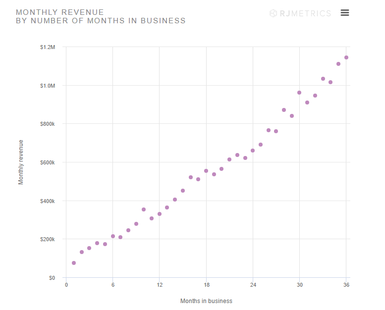 ecommerce business revenue