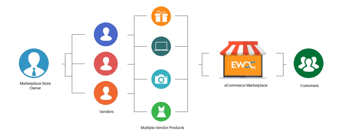 multi vendor ecommerce - ewdc