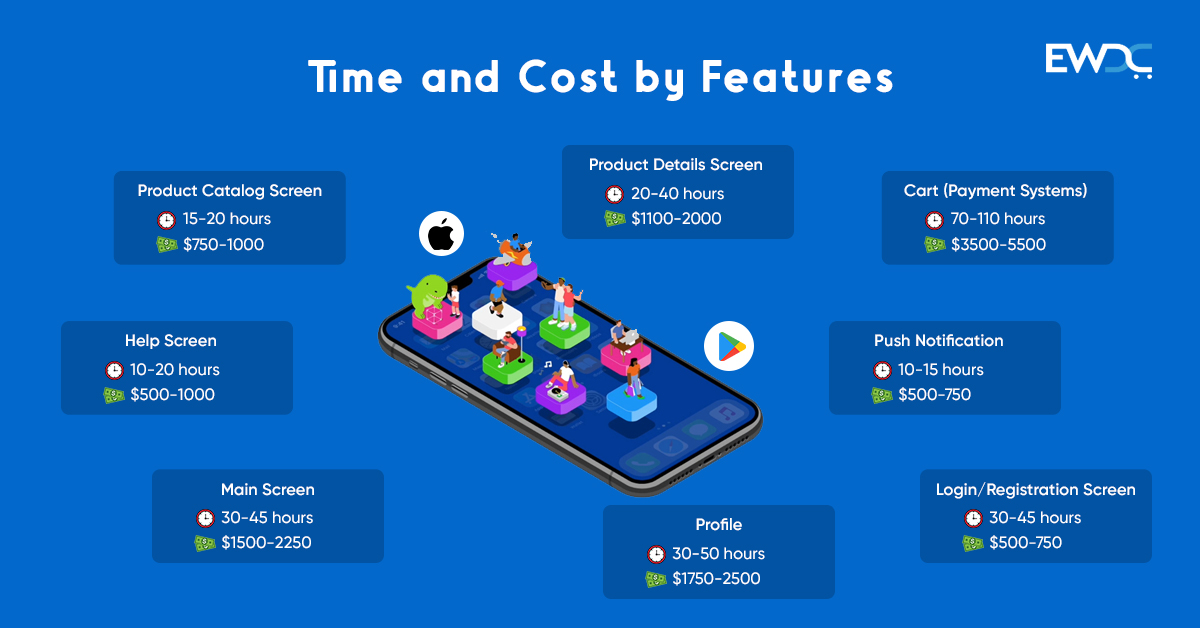 Time &Cost by features